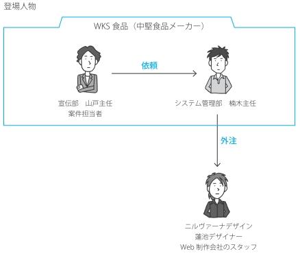登場人物図
