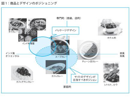 図1:商品とデザインのポジショニング