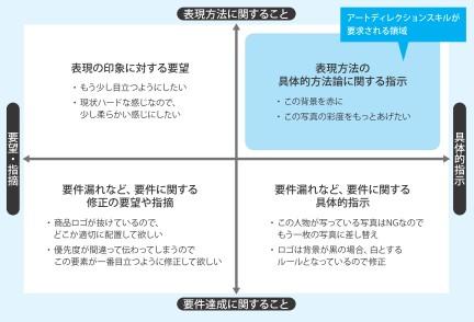 図3:修正指示の分類。アートディレクションスキルが要求される領域
